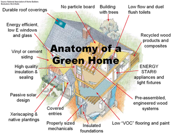 snhba nv energy and green builder media have partnered to offer this class codes energy efficiency you can run but you cant hide - Energy Saving Homes Design