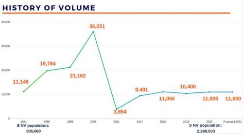 history of volume